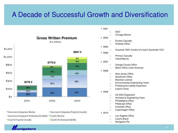 A Decade of Successful Growth and Diversification