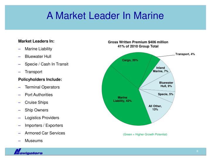 A Market Leader In Marine