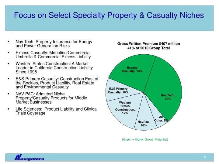 Focus on Select Specialty Property & Casualty Niches