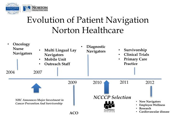 Evolution of Patient Navigation