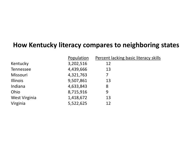 How Kentucky literacy compares to neighboring