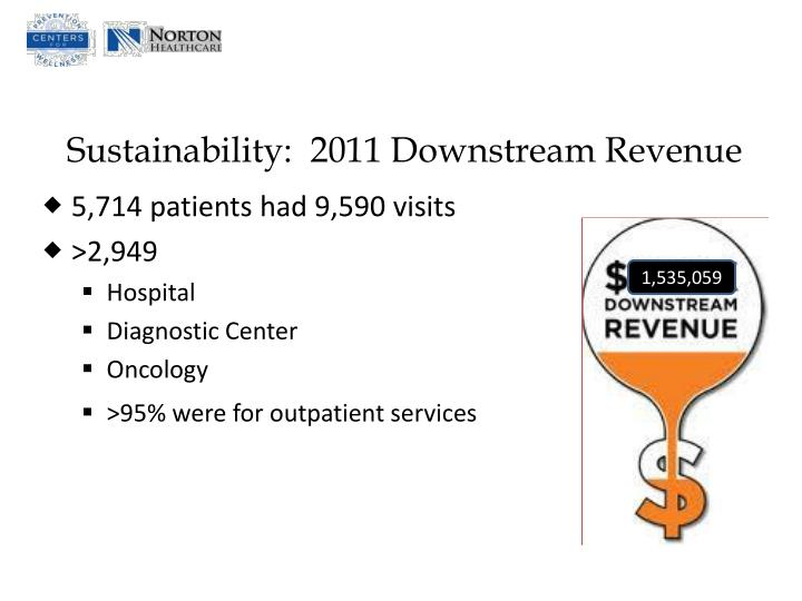 Sustainability:  2011 Downstream Revenue