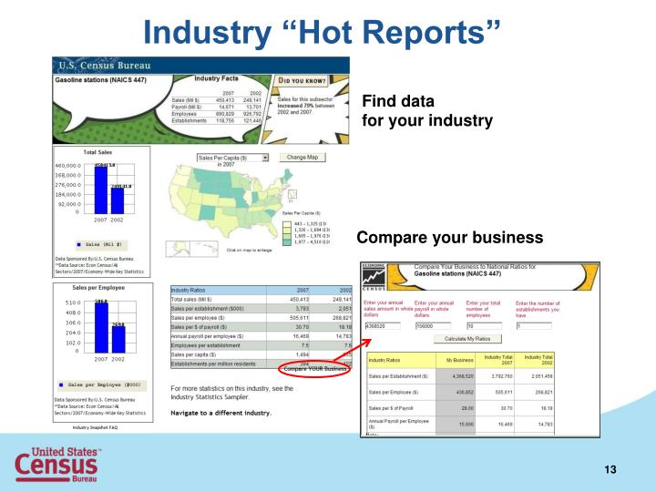 """Industry """"Hot Reports"""""""