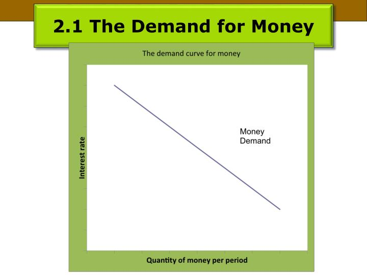 2.1 The Demand for Money