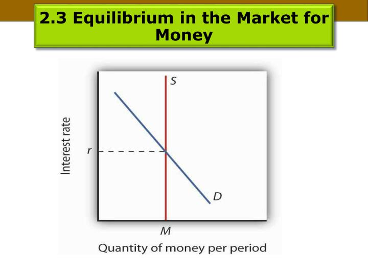 2.3 Equilibrium in the Market for Money
