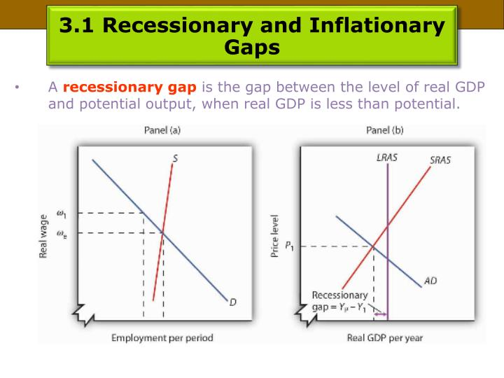 3.1 Recessionary and Inflationary Gaps