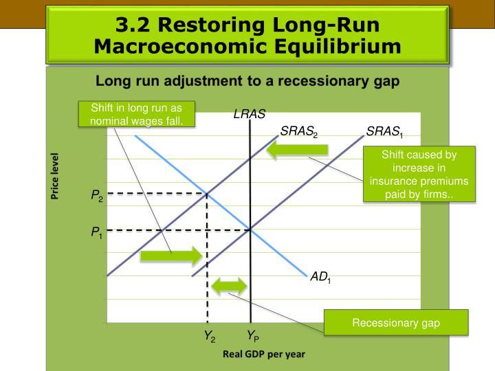 3.2 Restoring Long-Run Macroeconomic Equilibrium