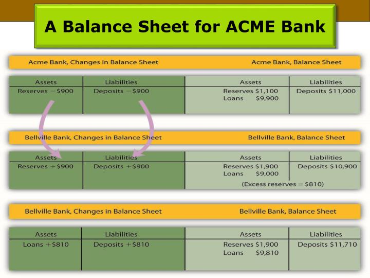 A Balance Sheet for ACME Bank