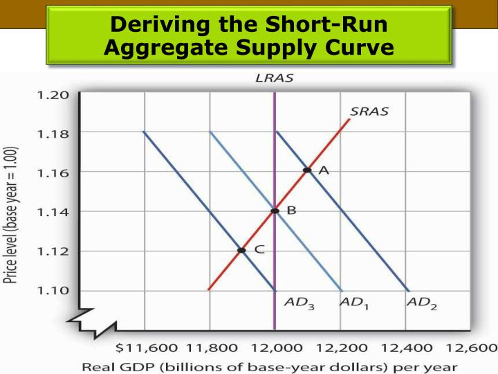 Deriving the Short-Run Aggregate Supply Curve