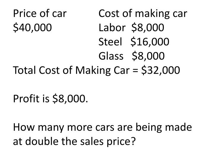 Price of car		Cost of making car