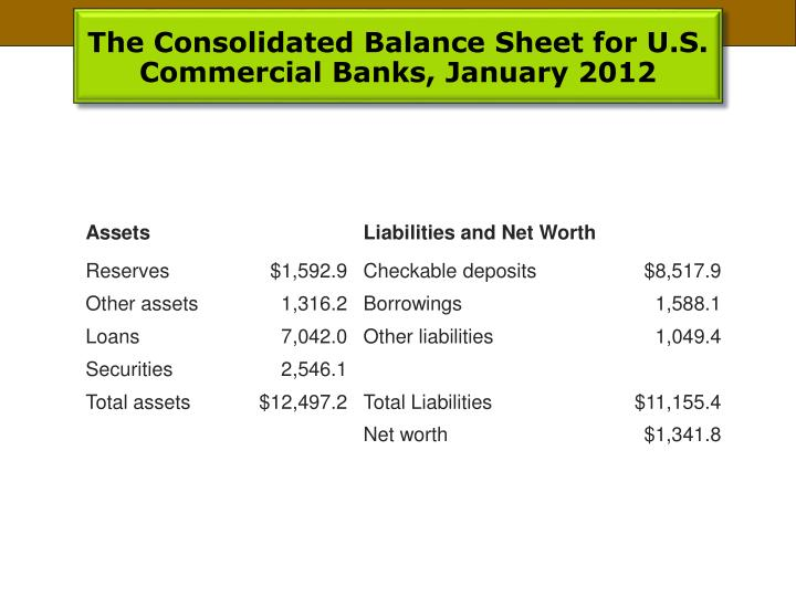 The Consolidated Balance Sheet for U.S. Commercial Banks, January 2012