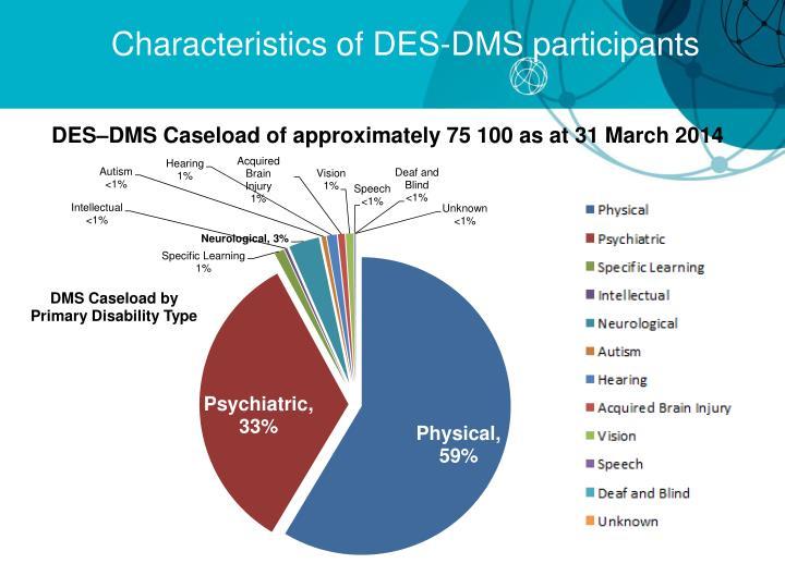 Characteristics of DES-DMS participants