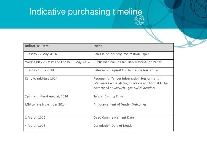 Indicative purchasing timeline