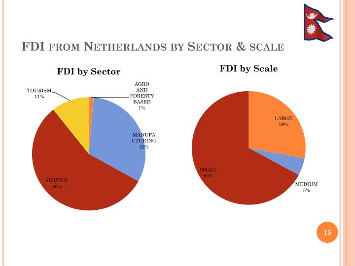 FDI from Netherlands by Sector & scale