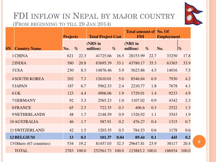 FDI inflow in Nepal by major country