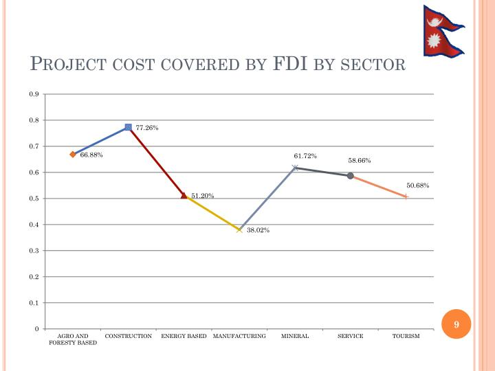 Project cost covered by FDI by sector