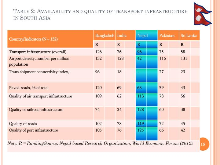 Table 2: Availability and quality of transport infrastructure in South Asia
