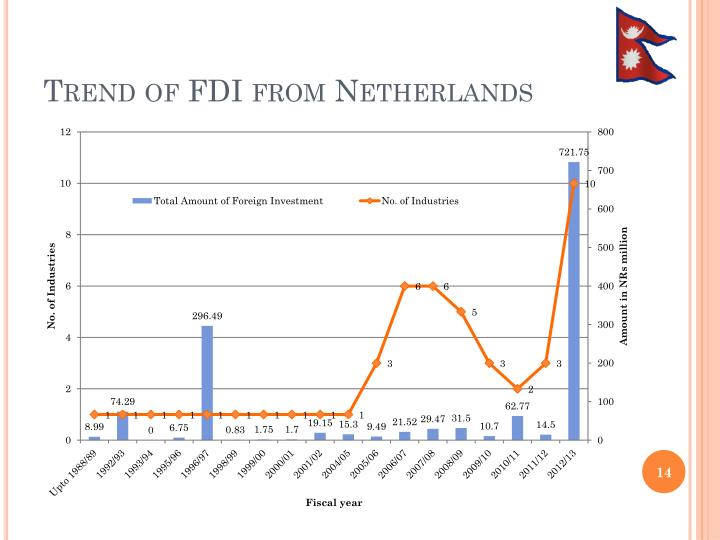 Trend of FDI from Netherlands
