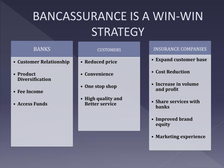 BANCASSURANCE IS A WIN-WIN STRATEGY