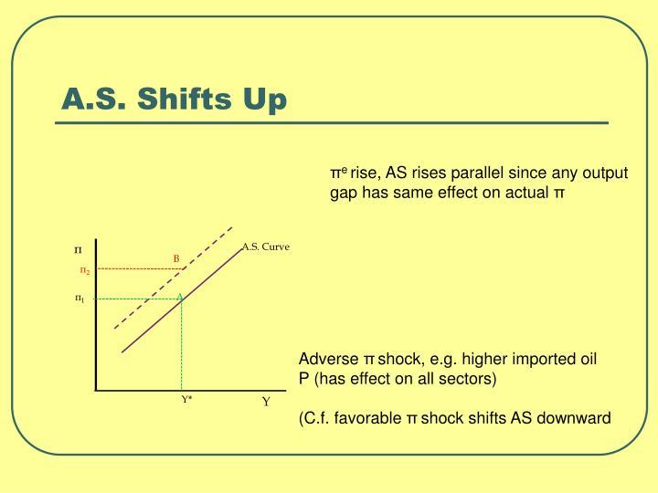 A.S. Curve