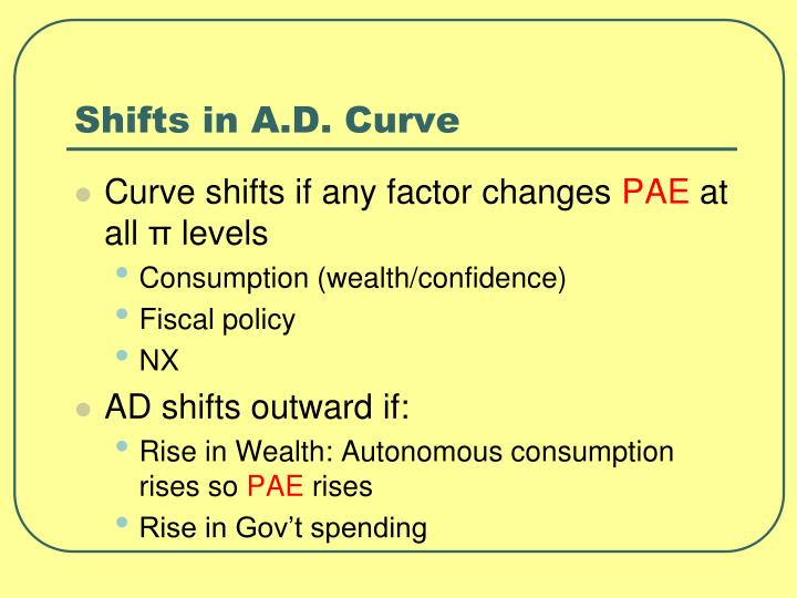 Shifts in A.D. Curve