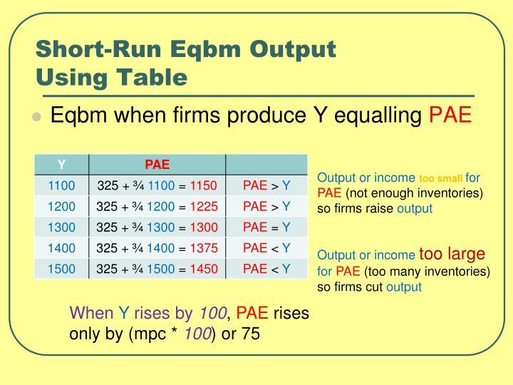 Short-Run Eqbm Output