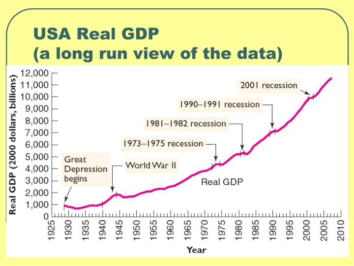 USA Real GDP