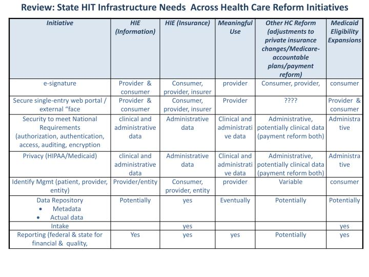 Review: State HIT Infrastructure Needs  Across Health Care Reform Initiatives