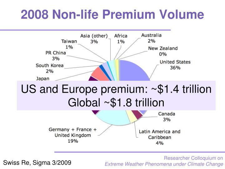 2008 Non-life Premium Volume