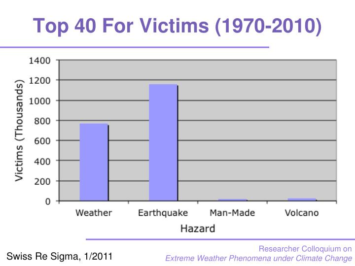 Top 40 For Victims (1970-