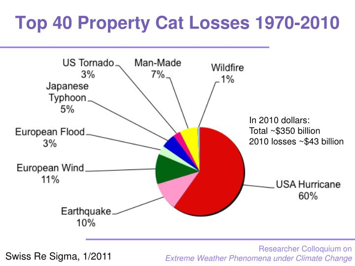 Top 40 Property Cat Losses 1970-