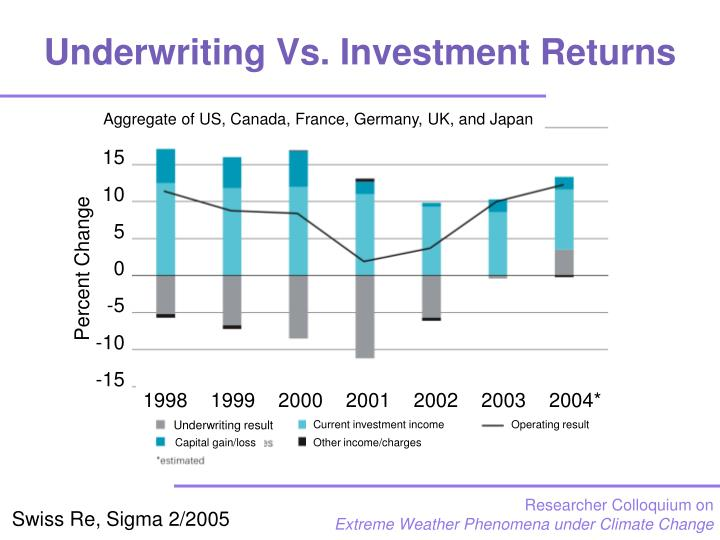 Underwriting Vs. Investment Returns