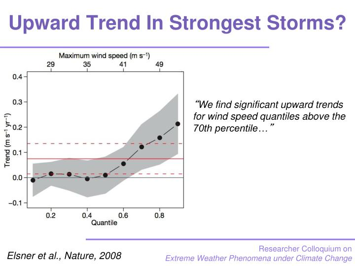 Upward Trend In Strongest Storms?