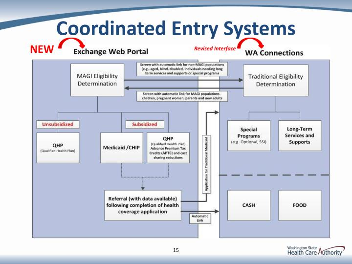 Coordinated Entry Systems