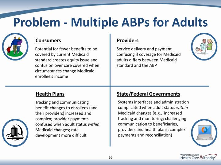Problem - Multiple ABPs for Adults