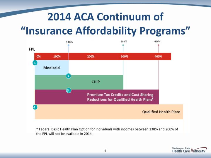 2014 ACA Continuum of