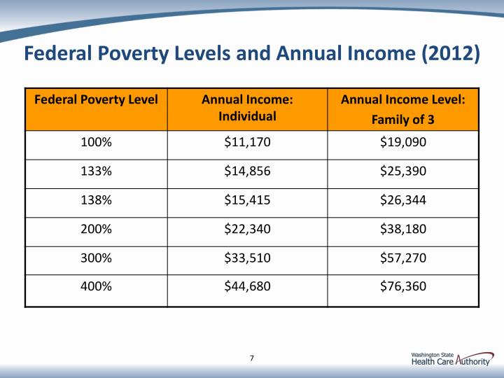 Federal Poverty Levels and Annual Income (2012)
