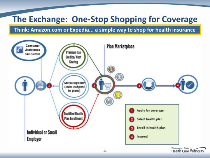 The Exchange:  One-Stop Shopping for Coverage