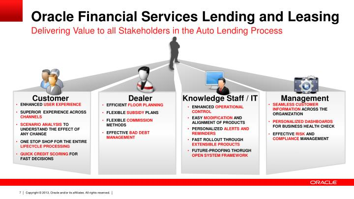 Oracle Financial Services Lending And Leasing (OFSLL