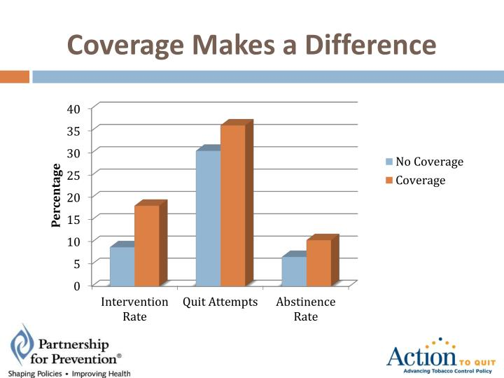 Coverage Makes a Difference