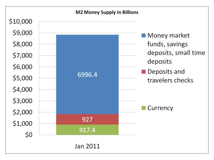"""Money supply"""