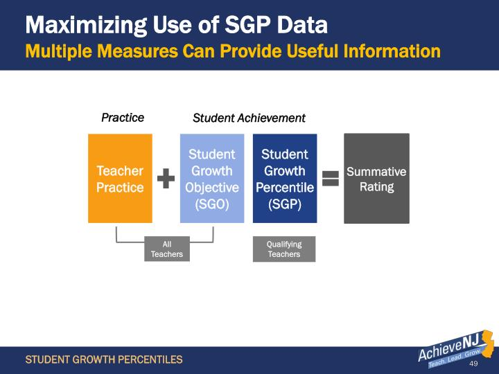 Maximizing Use of SGP Data