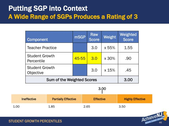 Putting SGP into Context