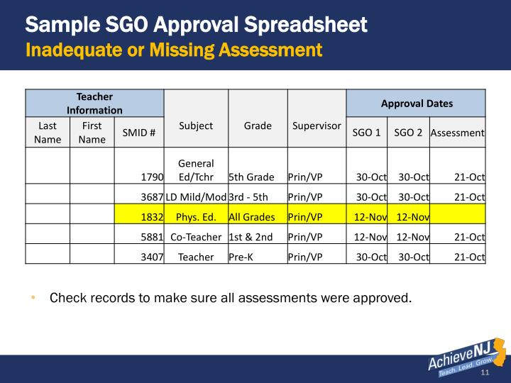 Sample SGO Approval Spreadsheet