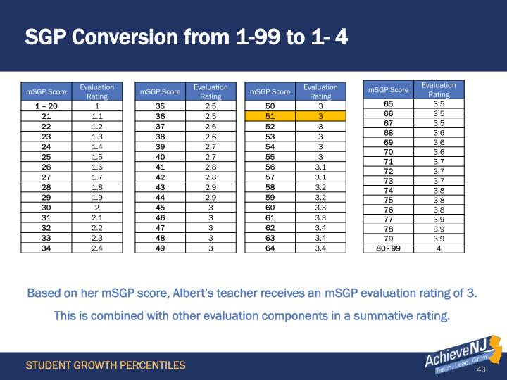 SGP Conversion from 1-99 to 1- 4