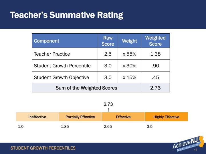 Teacher's Summative Rating