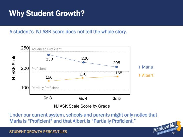Why Student Growth?
