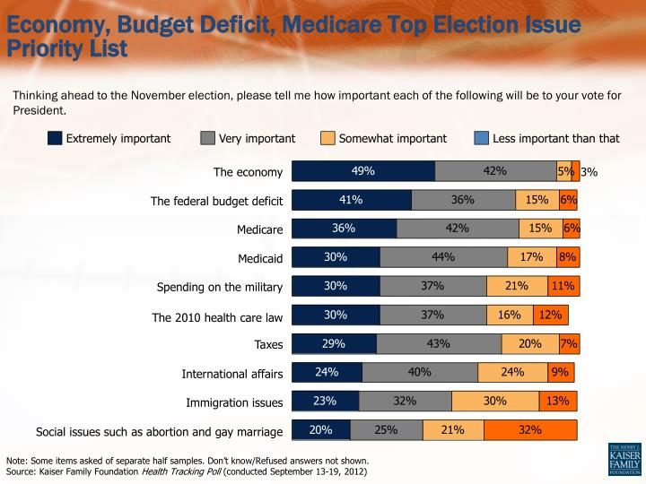 Economy, Budget Deficit, Medicare Top Election Issue Priority List