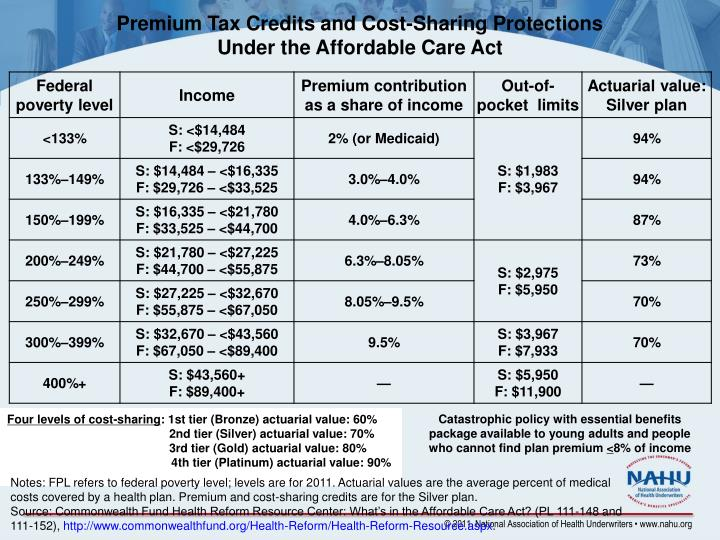 Premium Tax Credits and Cost-Sharing Protections