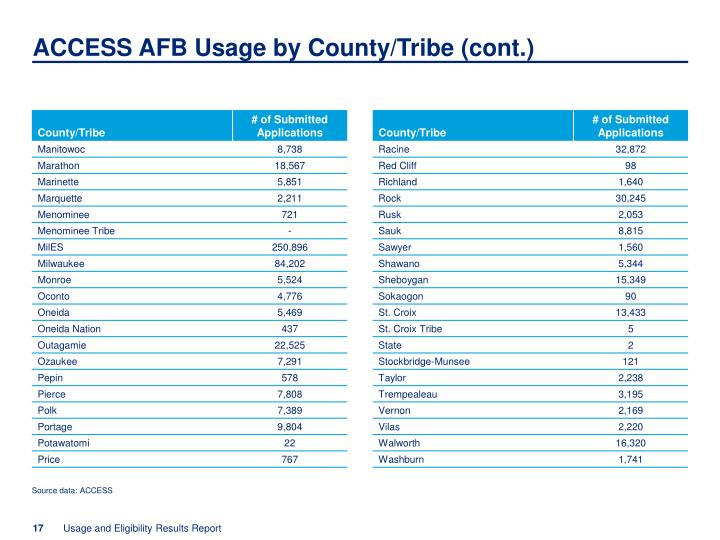 ACCESS AFB Usage by